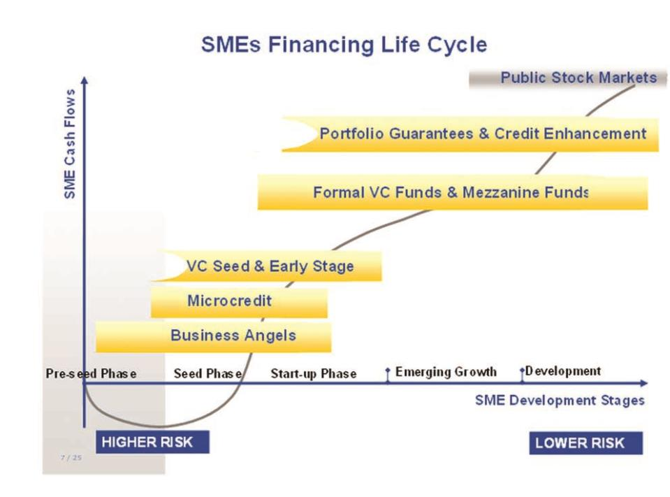 major sources of finance and funding for smes That lack of access to finances is the major obstacle smes face, which was supported by livard pang • to determine alternative sources of finance for smes in the greater accra assessing alternative sources of financing for small & medium scale enterprises in ghana case study.